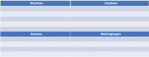 SWOT-tabel